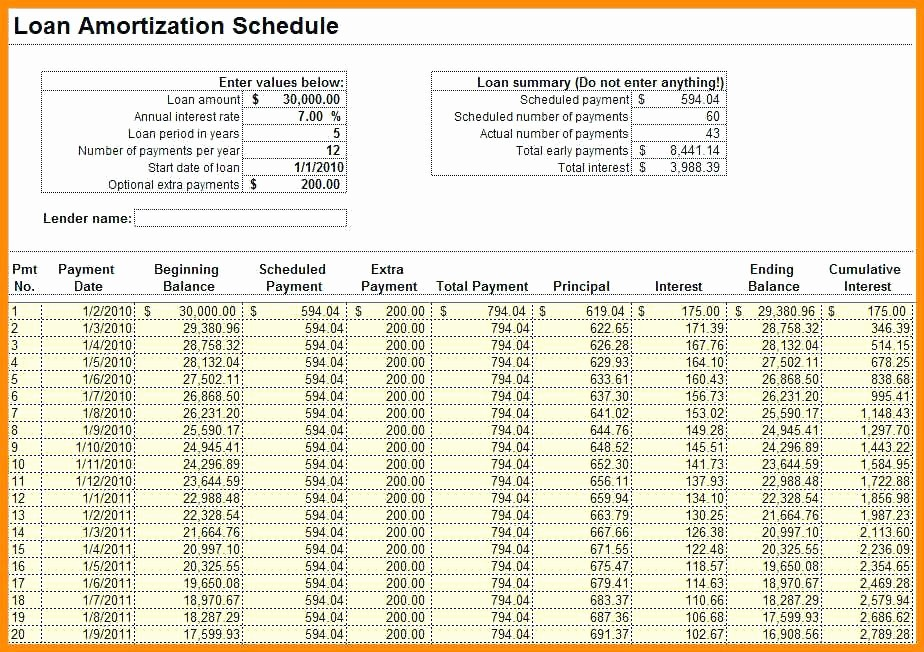 Interest Only Amortization Schedule Excel Fresh L Loan Amortization Schedule Excel Chart with Extra