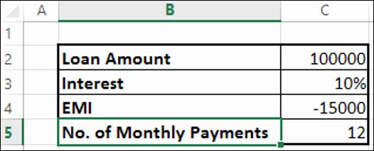 Irregular Loan Payment Calculator Excel Fresh Excel Data Financial Analysis
