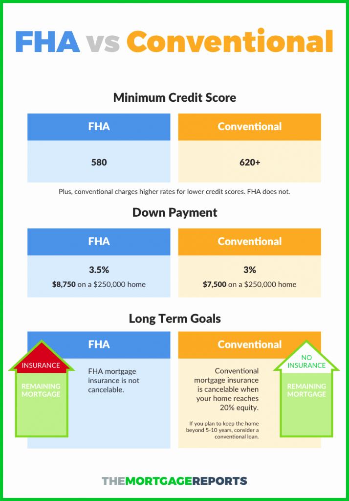 Irregular Loan Payment Calculator Excel Unique Fha Streamline Refinance Calculator Worksheet Spreadsheet