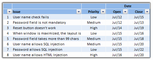 Issues List Template Excel Free Inspirational Excel Project Management Free Templates Resources