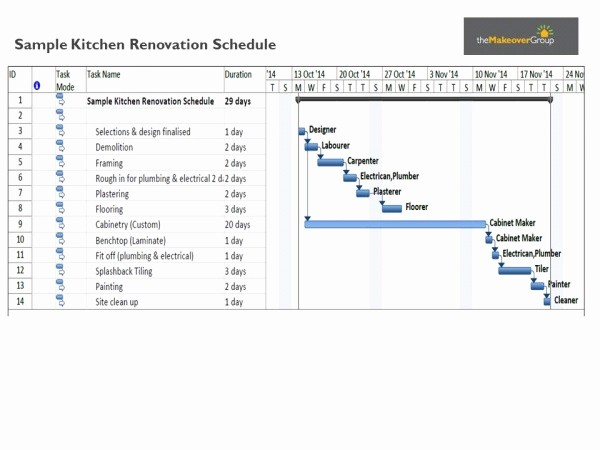 Kitchen Remodel Project Plan Template Luxury How Long Does A Kitchen Renovation Take