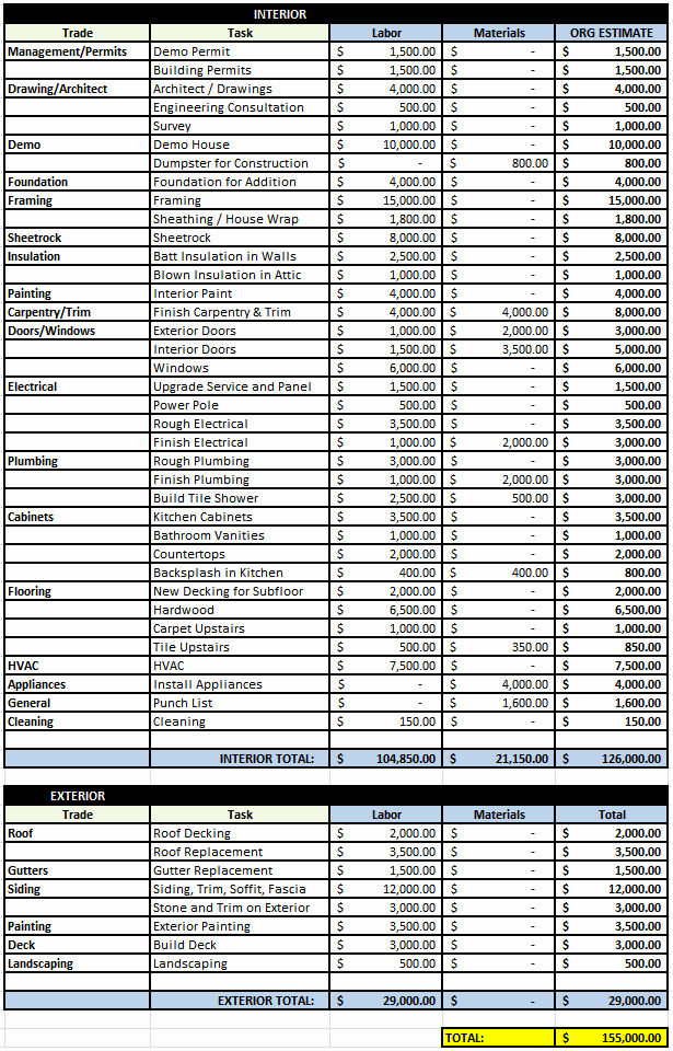 Line Item Budget Template Excel Lovely Bud Line Item Bud Template to Pin On