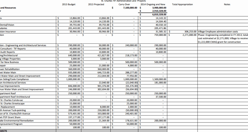 Line Item Budget Template Excel New Update Line Item Bud Proposal for Expiring St Charles
