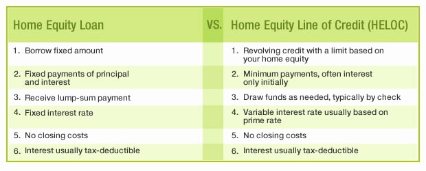 home equity line of credit minimum payment calculator
