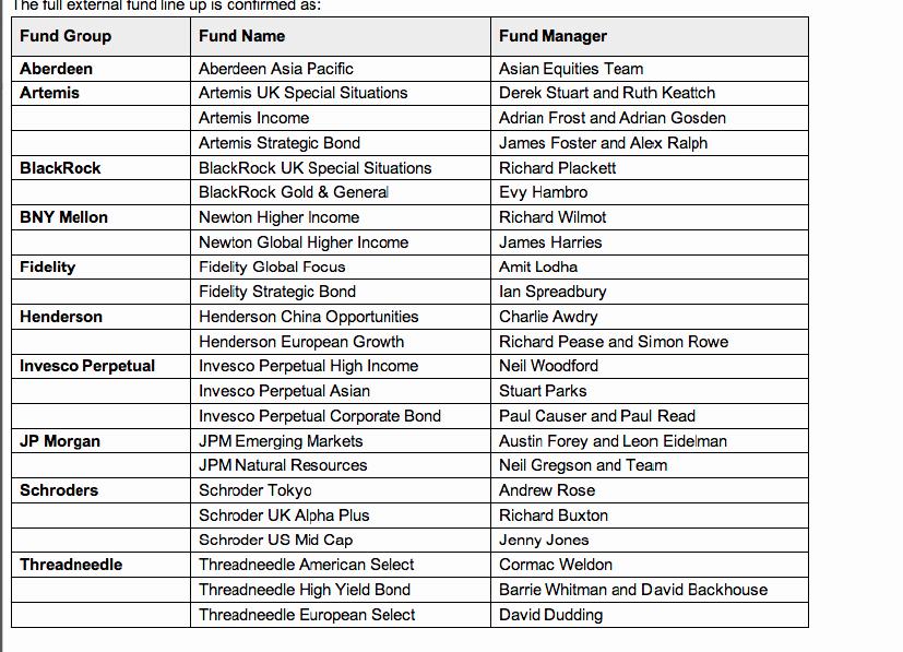 Lista De Compras Supermercado Excel Unique Aberdeen Schroders Y Henderson Entre La Gama De Fondos