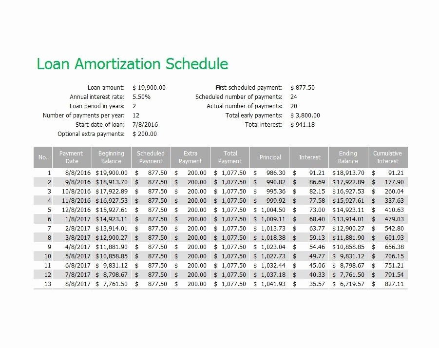 Loan Amortization Calculator Extra Payments Elegant Excel Loan Amortization Template Download Ms Excel