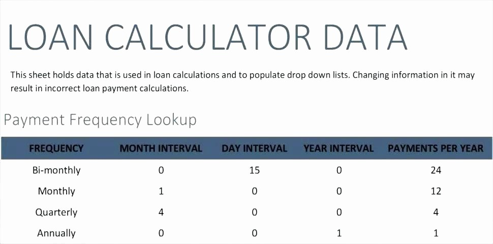 Loan Amortization Calculator with Balloon New Excel Amortization Schedule with Extra Payments Auto Loan