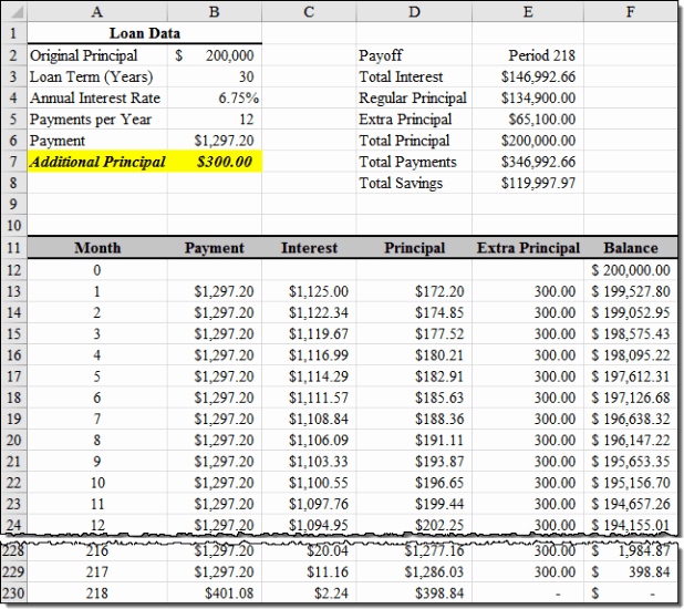 Loan Amortization with Extra Payment Elegant 30 Year Amortization Table
