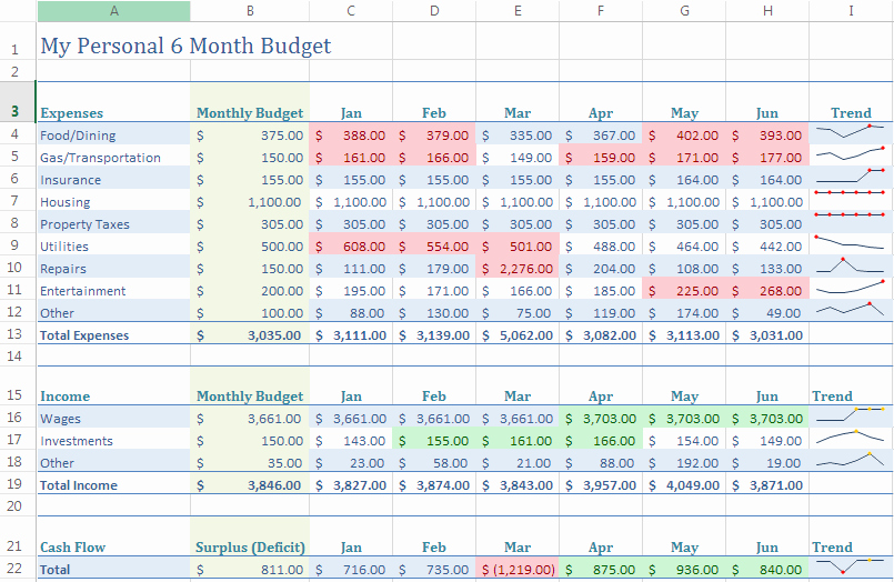 Make A Budget On Excel Lovely at Home with the Hinkleys Create A Household Bud Using