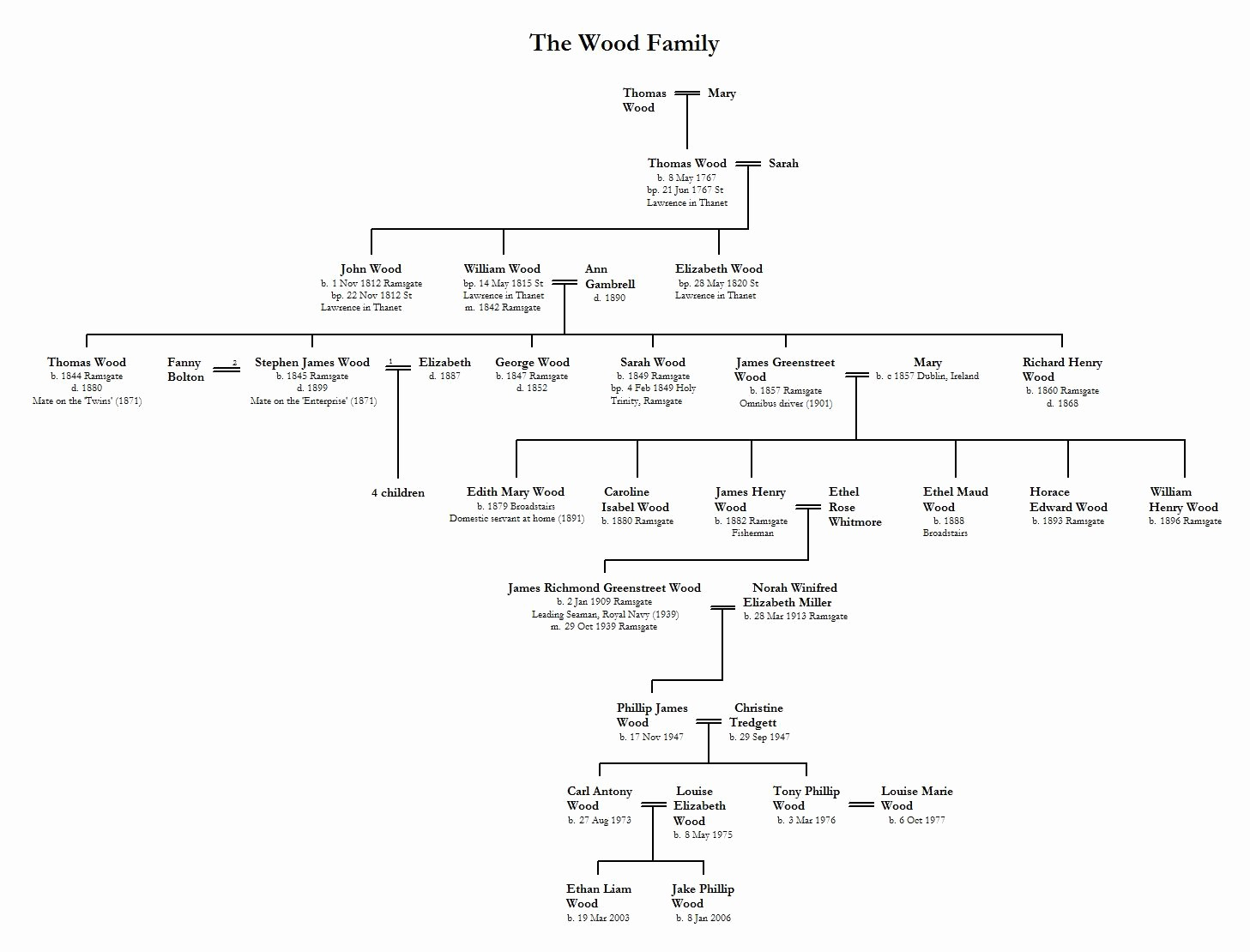 Make A Family Tree Chart Beautiful 8 Best Of Making A Tree Chart Make Family Tree
