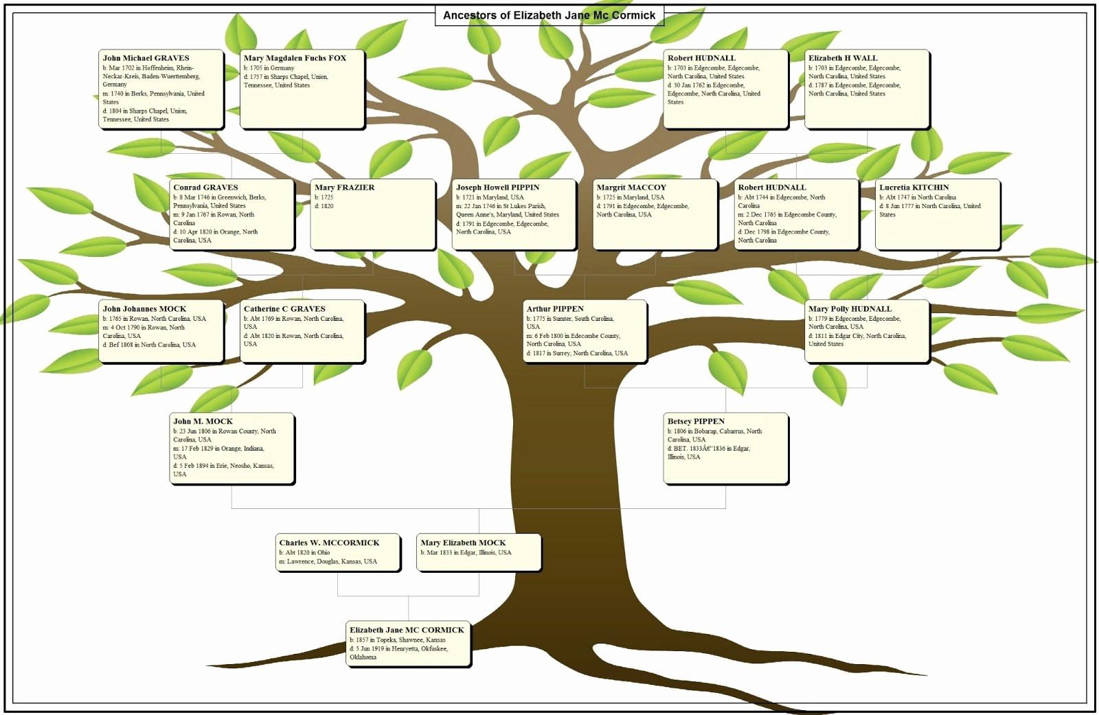 Make A Family Tree Chart Beautiful Bennights Unite A Family Tree Chart