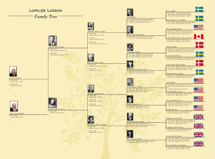 Make A Family Tree Chart Best Of who's who In Our Family Tree – Ancestry Blog
