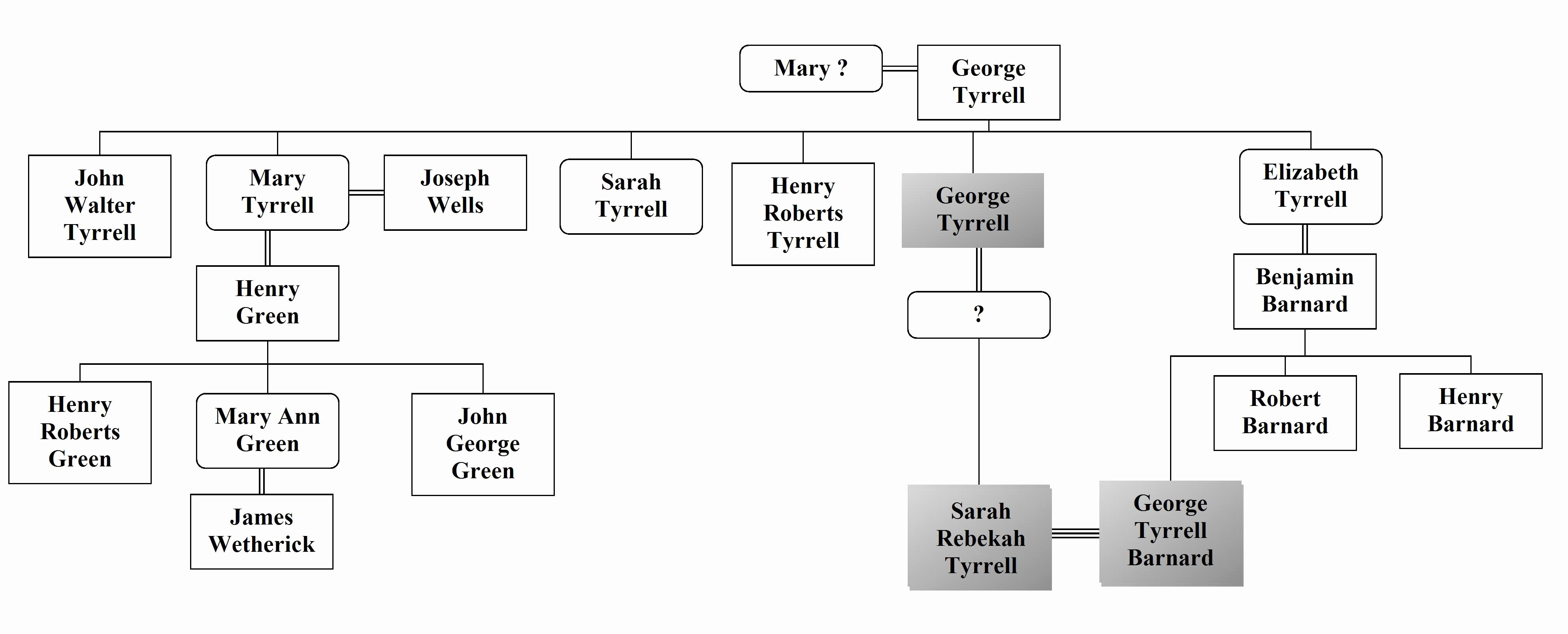 Make A Family Tree Chart Lovely software Re Mendations Intra Family Marriage