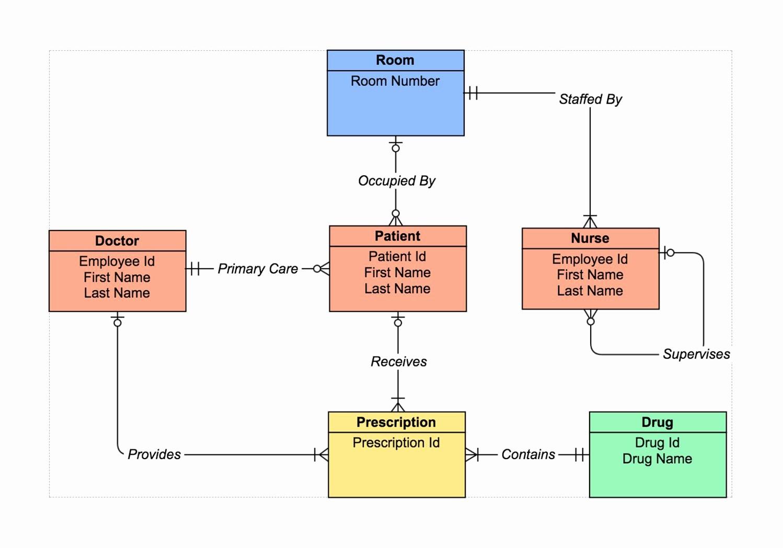 Make A Kinship Diagram Online Awesome Er Diagram tool How to Make Er Diagrams Line