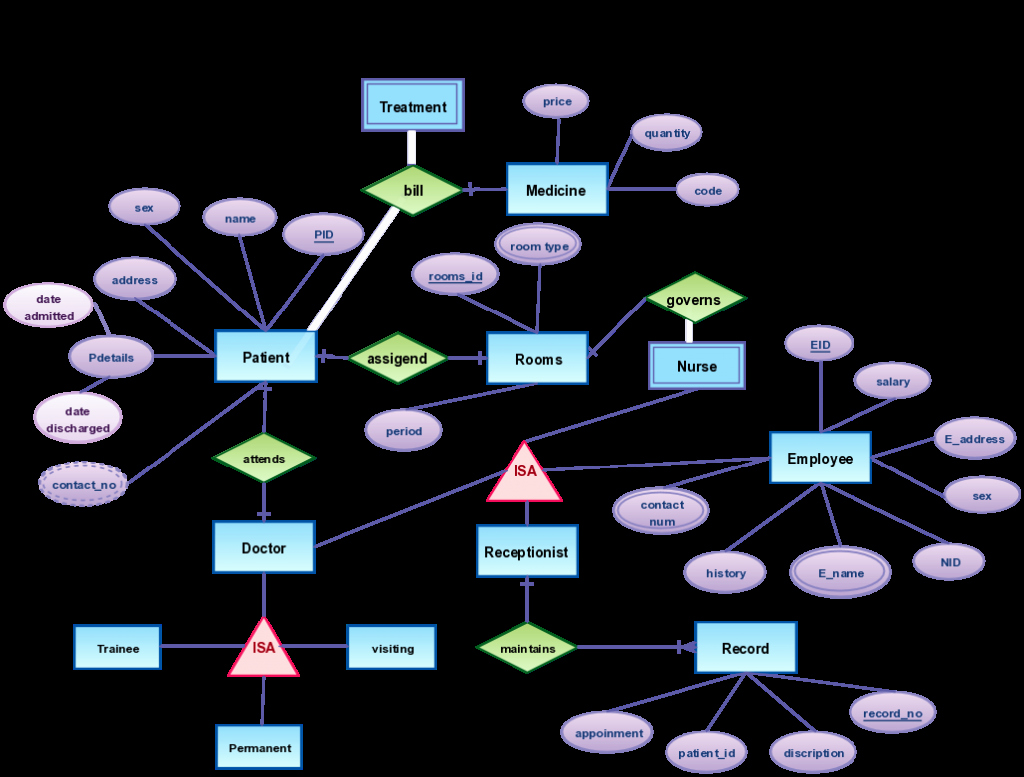 Make A Kinship Diagram Online Beautiful Er Diagram Templates to Get Started Fastcreately Blog