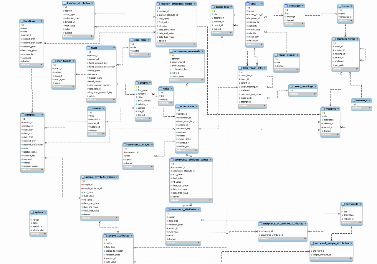 Make A Kinship Diagram Online Beautiful Mysql which One is Er Diagram Stack Overflow