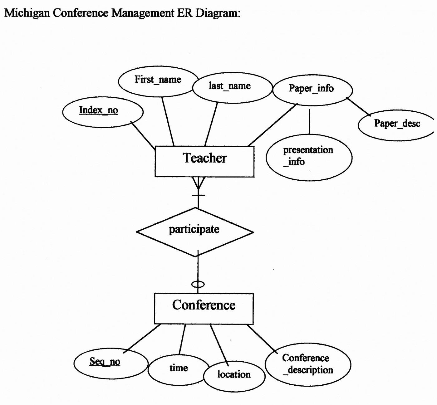 Make A Kinship Diagram Online Best Of Entity Relationship Er Diagrams