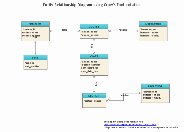 Make A Kinship Diagram Online Best Of Erd Symbols and Meanings
