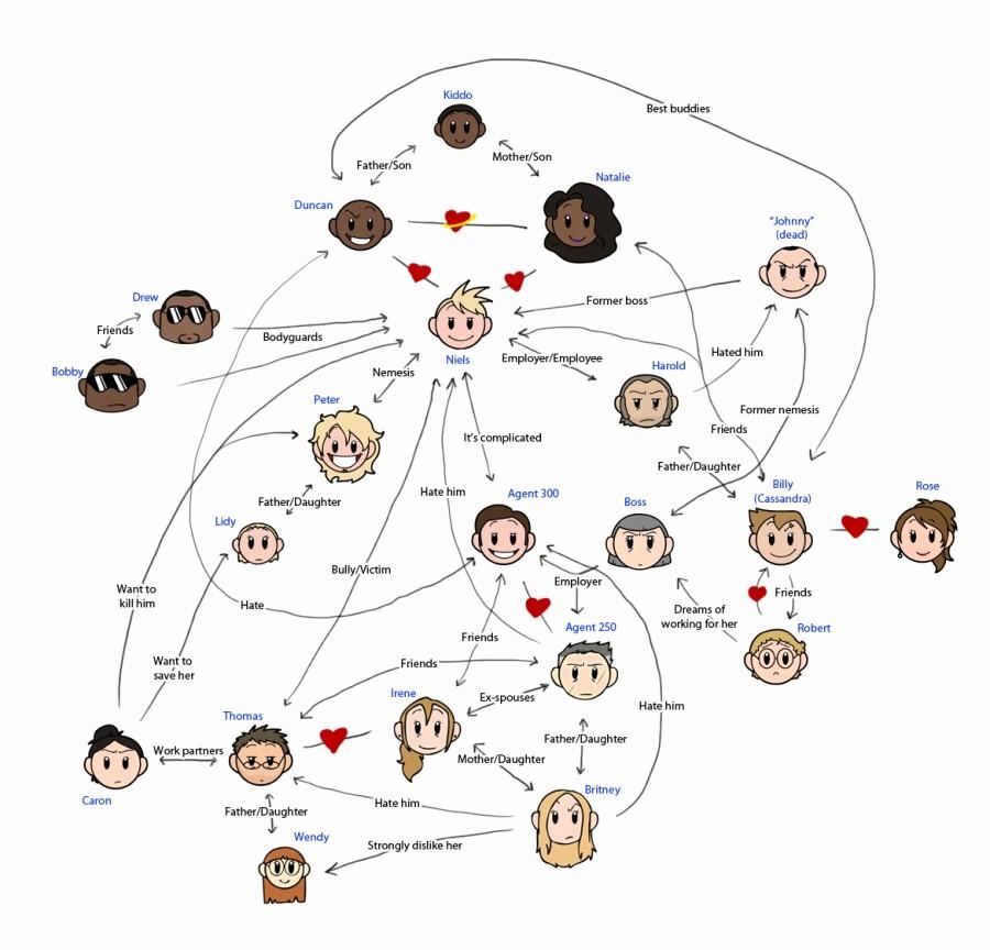 Make A Kinship Diagram Online Elegant Niels Relationship Chart Niels