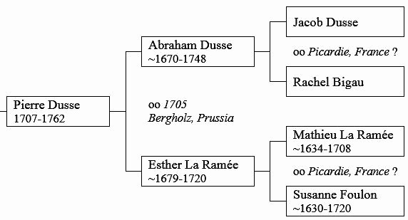 Make Family Tree In Word Awesome How to Make A Family Tree In Word Quora