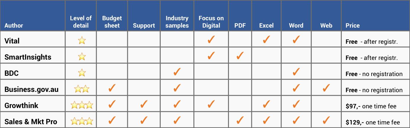 Marketing Action Plan Template Excel Elegant the Best Marketing Plan Templates In Excel and Word