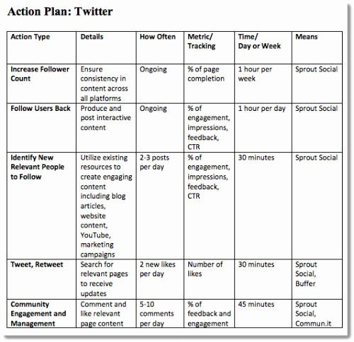 Marketing Action Plan Template Excel Unique 4 Step Plan to A Successful Small Business Blog
