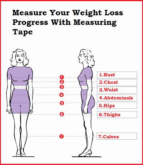 Measurements for Weight Loss Chart Inspirational Fitneass