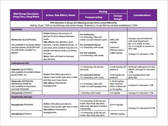 Medication Chart Template Free Download Unique 10 Medication Chart Template Free Sample Example