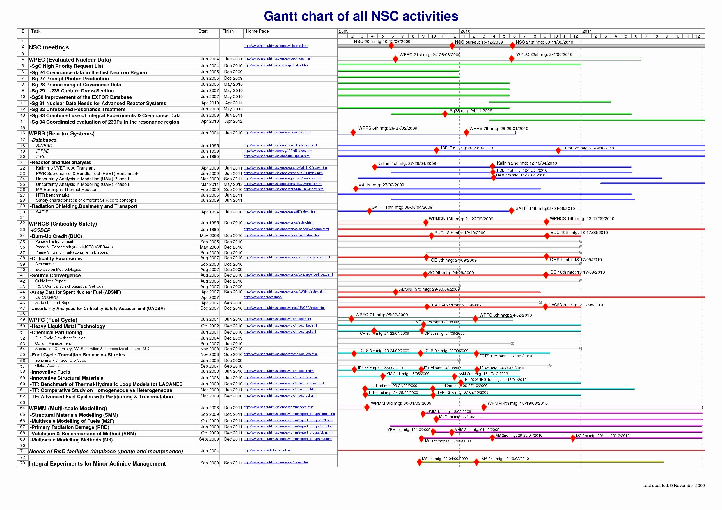 Microsoft Office Gantt Chart Templates Awesome Best S Of Microsoft Fice Gantt Chart Template