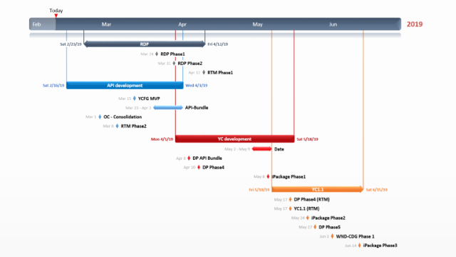 Microsoft Office Gantt Chart Templates Awesome Fice Timeline Gantt Chart Excel Step by Step Visual