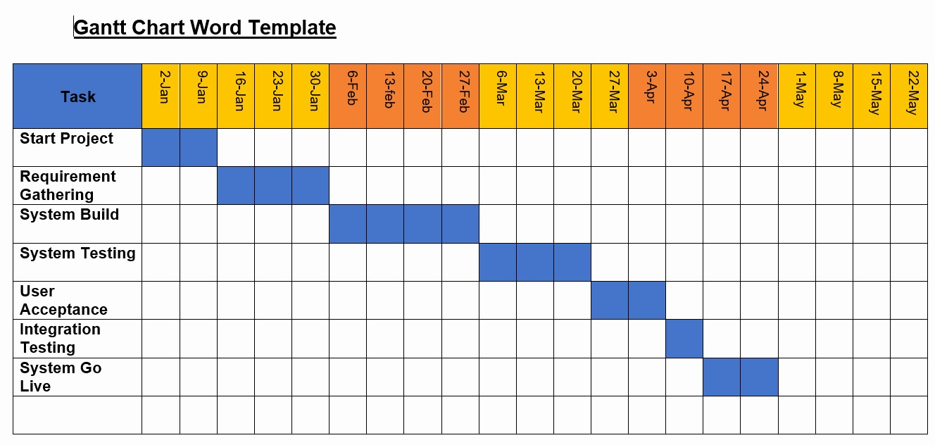 Microsoft Office Gantt Chart Templates Elegant Gantt Chart Template Word Website Inspiration Free Gantt