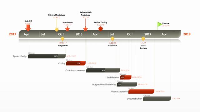 Microsoft Office Gantt Chart Templates Luxury Microsoft Fice Gantt Chart Template Salonbeautyform