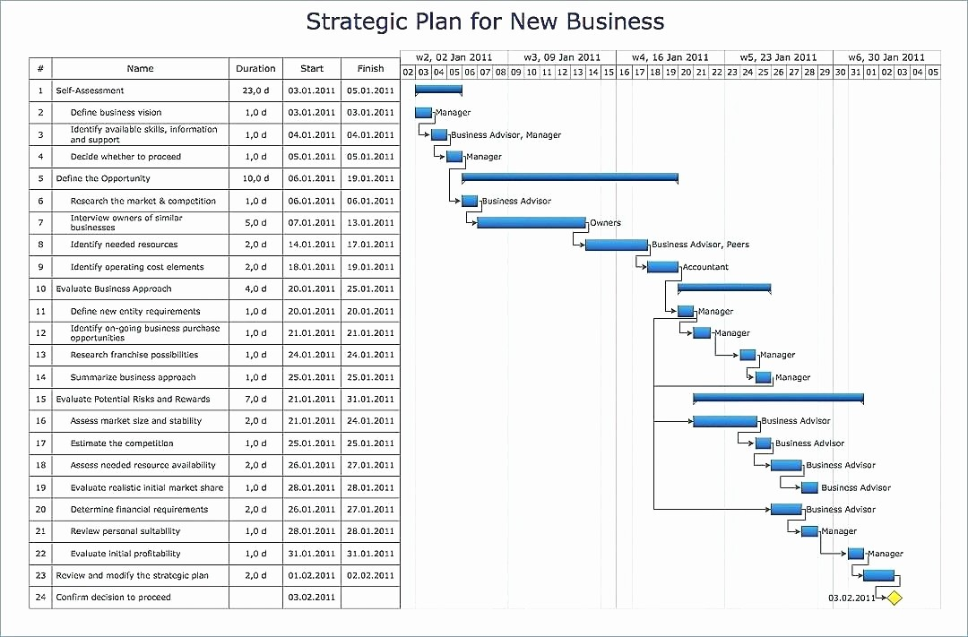 Milestone Chart In Project Management Awesome Financial Modeling Excel Template Fresh Project Management