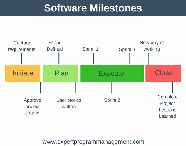 Milestone Chart In Project Management Beautiful software Milestones Example Expert Program Management