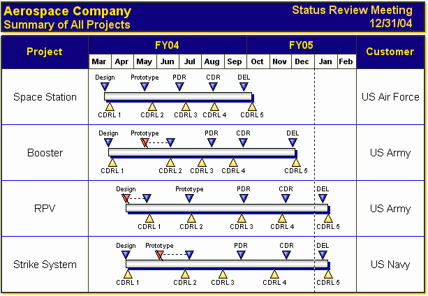 Milestone Chart In Project Management Best Of 10 Best Of Milestone Chart Symbols Project