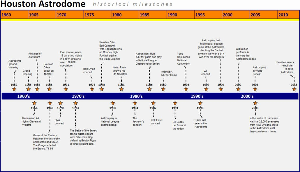 Milestone Chart In Project Management Fresh Gantt Chart Examples – Project Management software