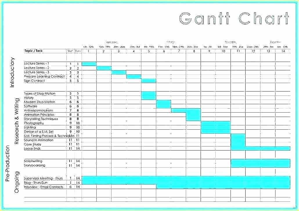 Milestone Chart In Project Management Lovely Project Management Scheduling Milestone Timeline Chart and