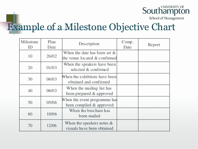 Milestone Chart In Project Management Luxury Goal Directed Project Management