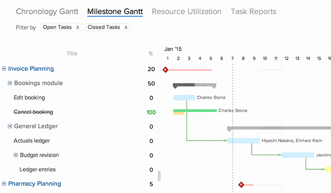 Milestone Chart In Project Management New Resource Management