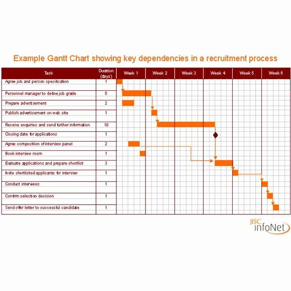 gantt chart of project