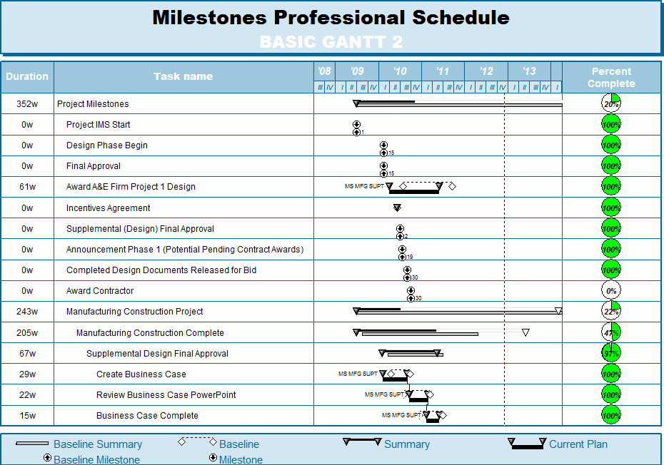 Milestone Plan Template In Excel Fresh Download Excel 10 Gantt Chart