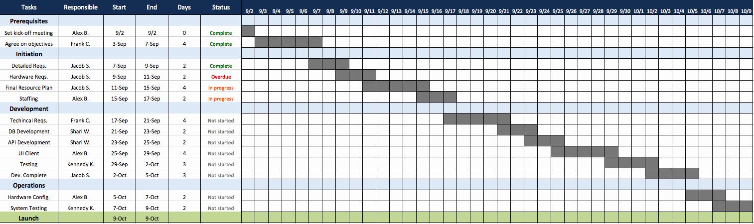 Milestone Plan Template In Excel Fresh Work Plan Template Excel