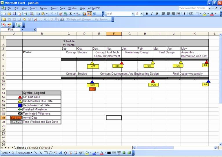 Milestone Plan Template In Excel Inspirational 7 Best Of Excel Milestone Chart Template Gantt