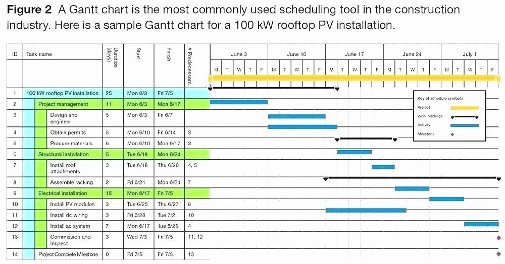 Milestone Plan Template In Excel Inspirational Milestone Schedule Template – Buildingcontractor
