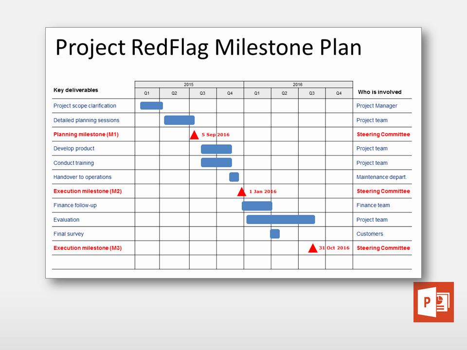 Milestone Plan Template In Excel New Milestone Plan Project Templates Guru