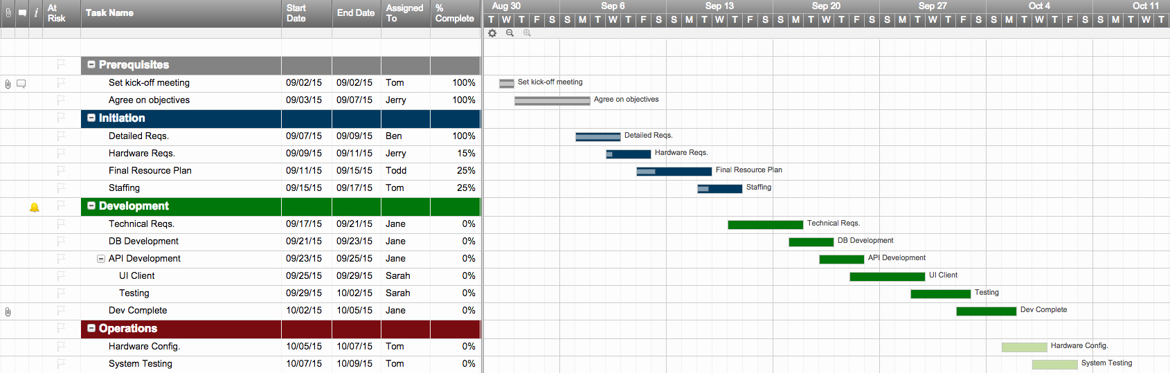 Milestone Plan Template In Excel New Project Management Excel Gantt Chart Template Free 10