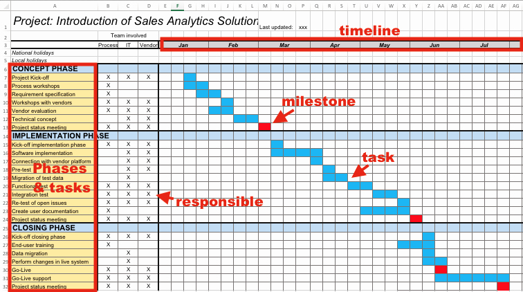 Milestone Plan Template In Excel Unique How to Create A Project Plan Fast In Excel