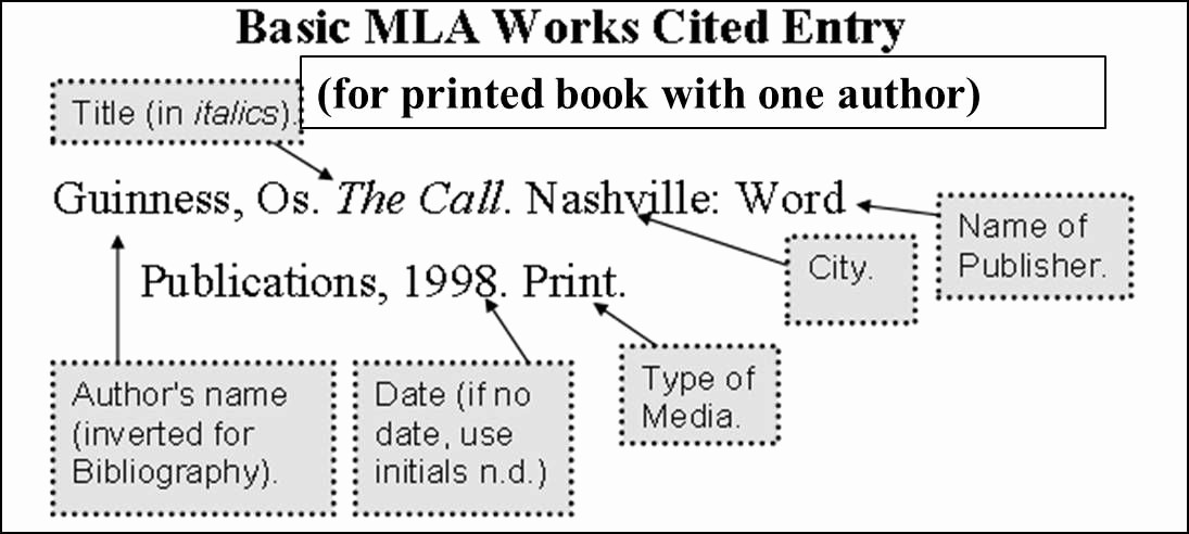 Mla Works Cited Page Template Inspirational Mla Works Cited Newspaper College Position