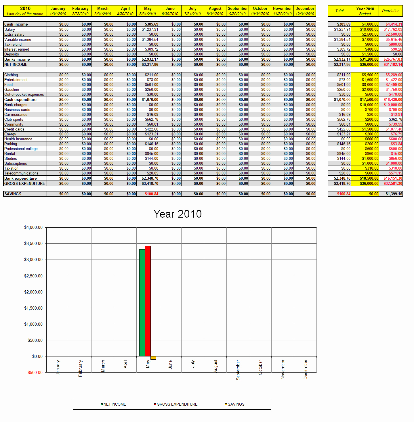Monthly Expenses Spreadsheet Template Excel Fresh List Monthly Expenses Template and Excel Personal