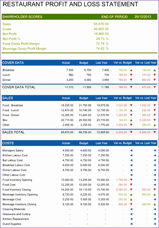 Monthly P&l Template Elegant 5 Restaurant Monthly Profit and Loss Statement Template